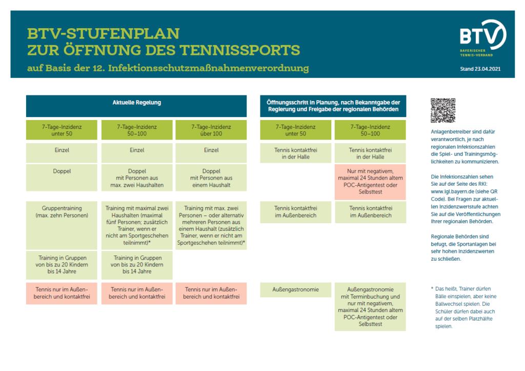 BTV Stufenplan